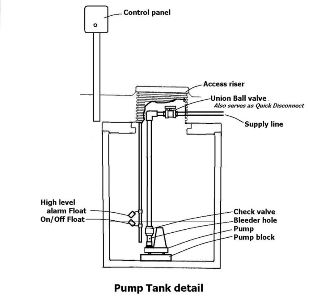 Giving A Lift Onsite Installer Septic Tank Wiring Diagram For Alarm